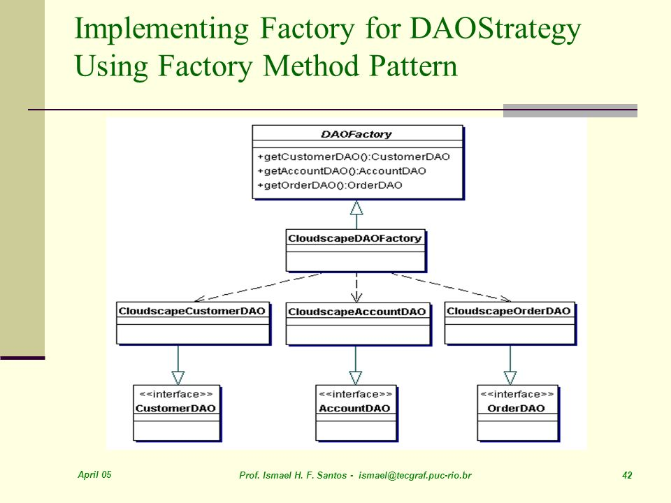 Implementing Factory for DAOStrategy Using Factory Method Pattern