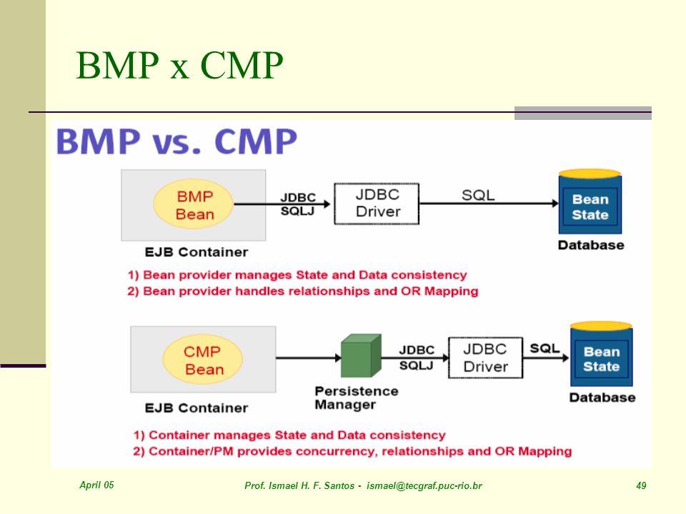 BMP x CMP April 05. Prof. Ismael H. F.