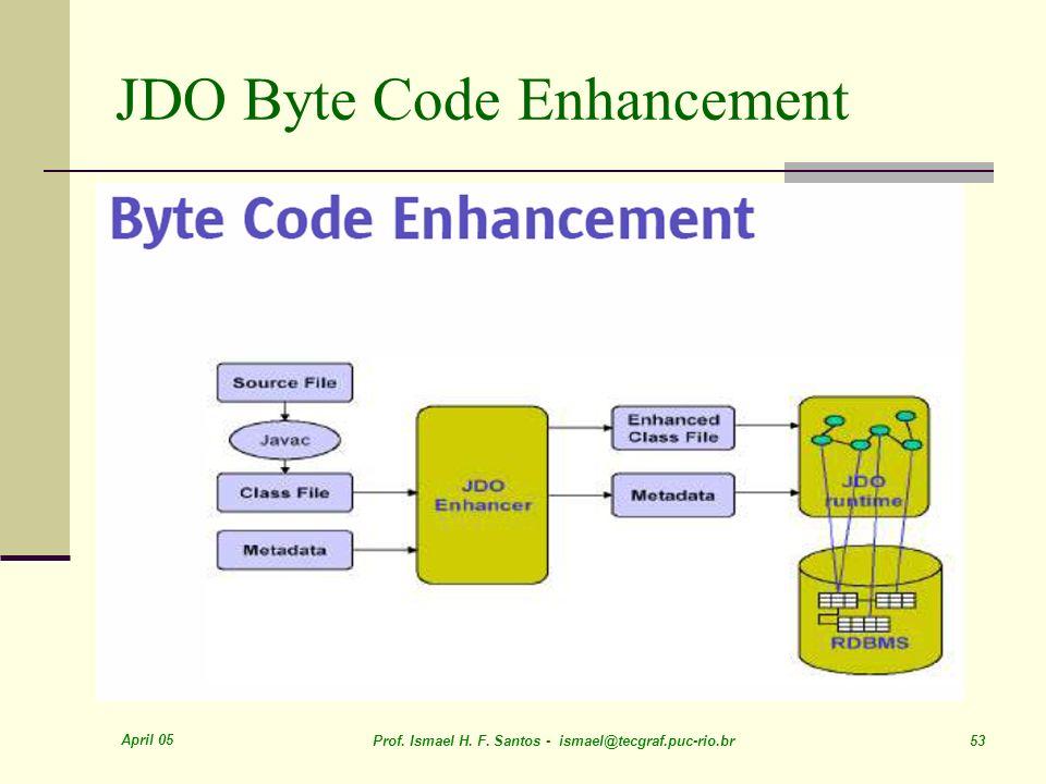 JDO Byte Code Enhancement