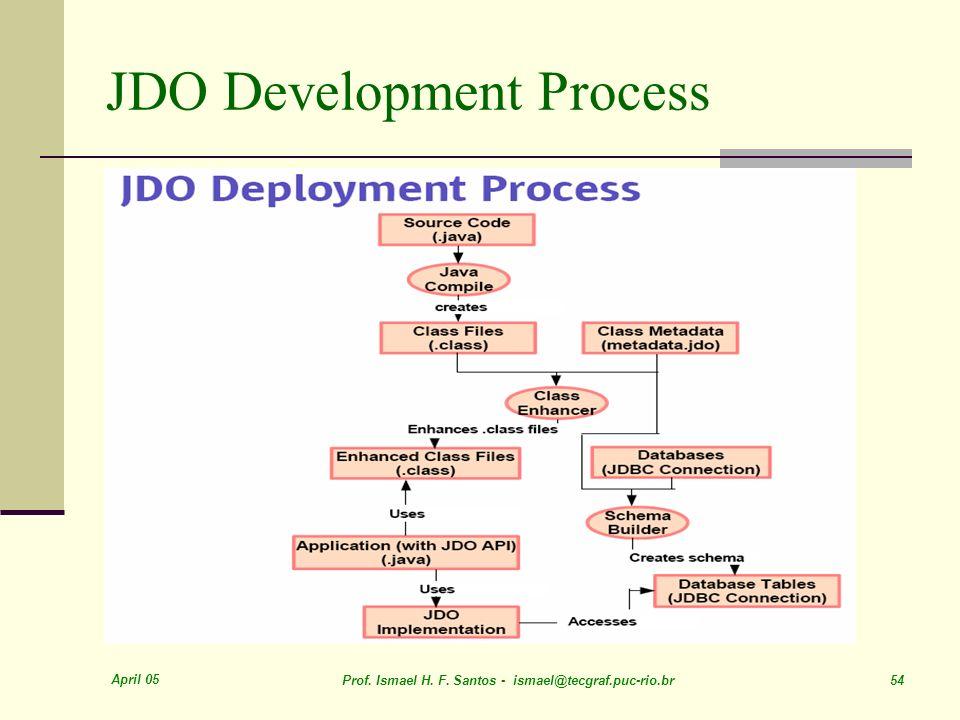 JDO Development Process