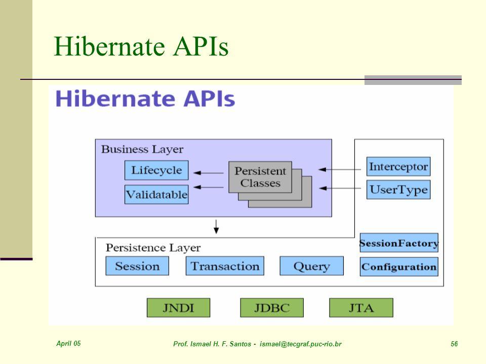 Hibernate APIs April 05. Prof. Ismael H. F.