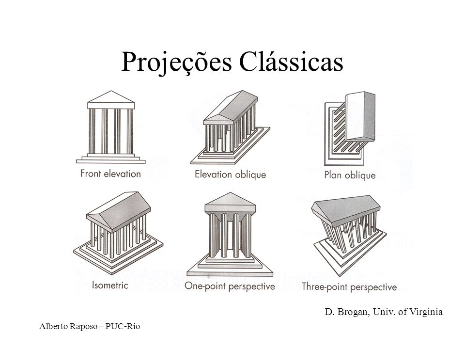 Projeções Clássicas D. Brogan, Univ. of Virginia