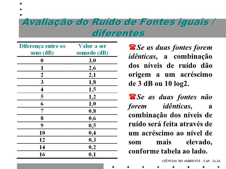 Avaliação do Ruído de Fontes iguais / diferentes
