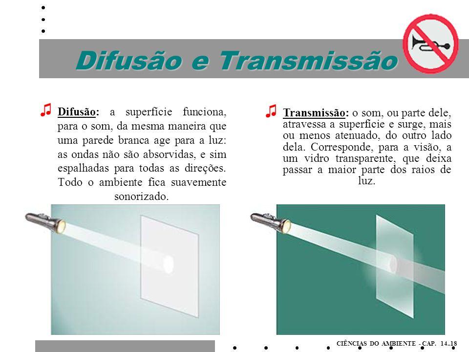 Difusão e Transmissão