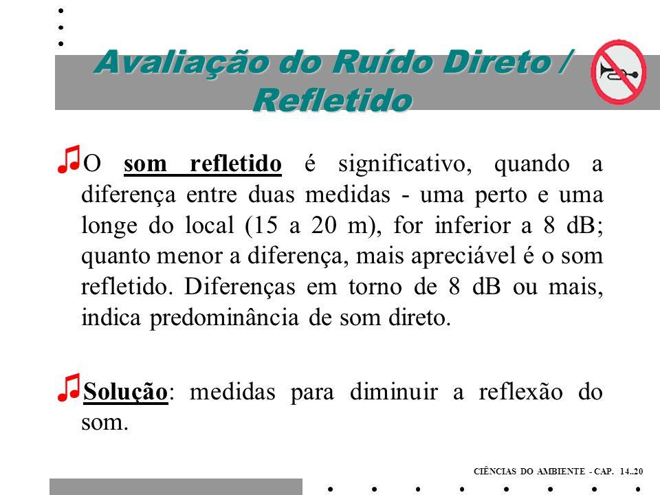 Avaliação do Ruído Direto / Refletido