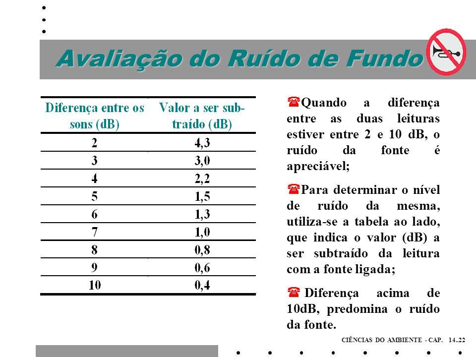 Avaliação do Ruído de Fundo