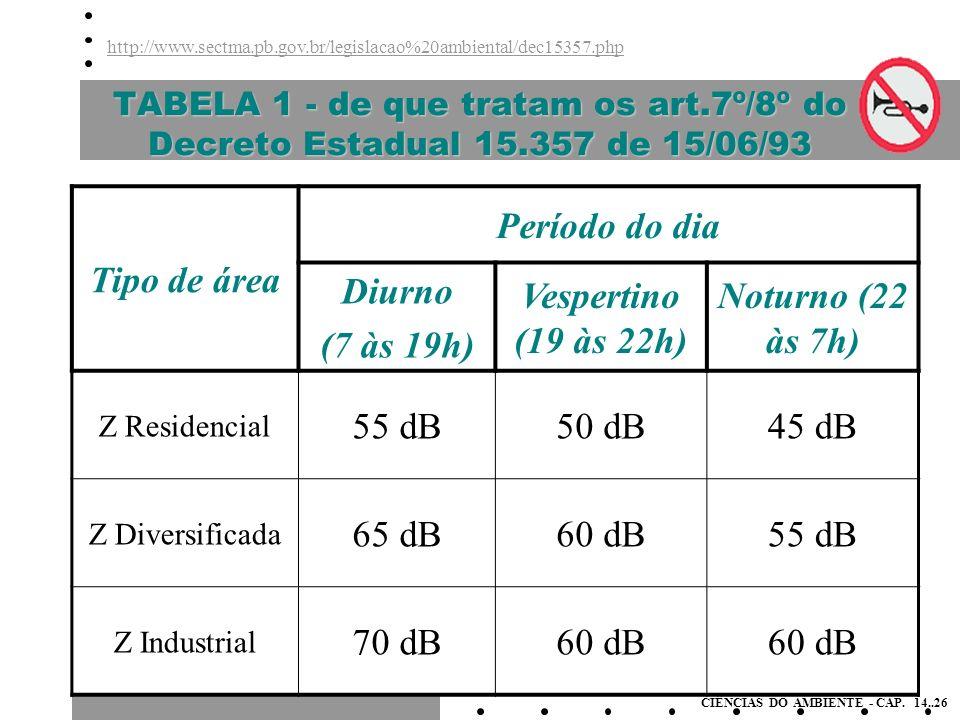 Tipo de área Período do dia Diurno (7 às 19h) Vespertino (19 às 22h)