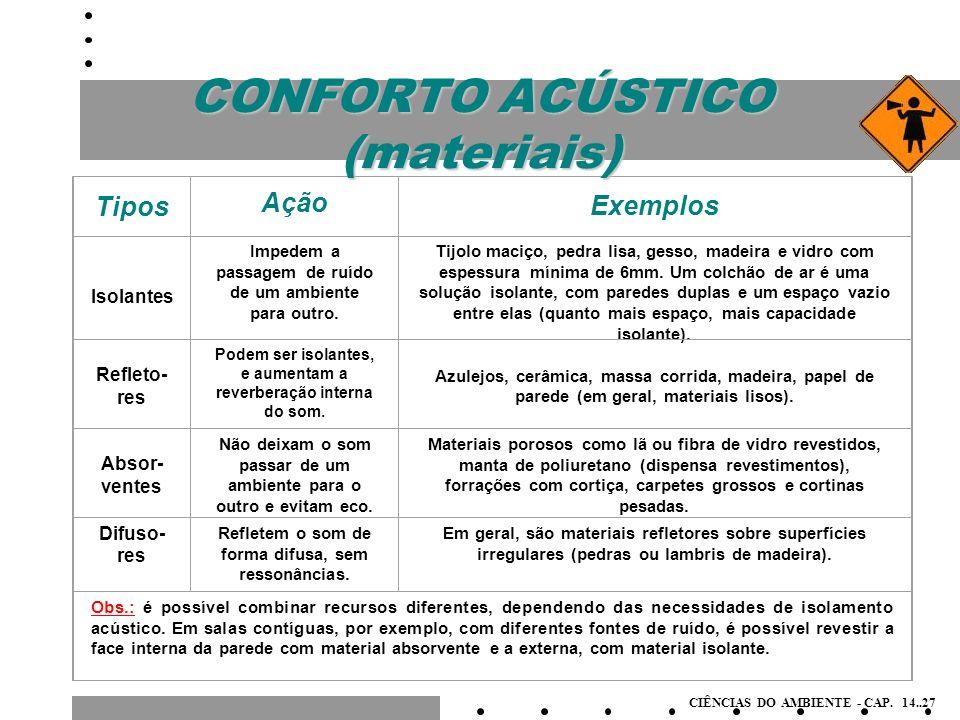 CONFORTO ACÚSTICO (materiais)