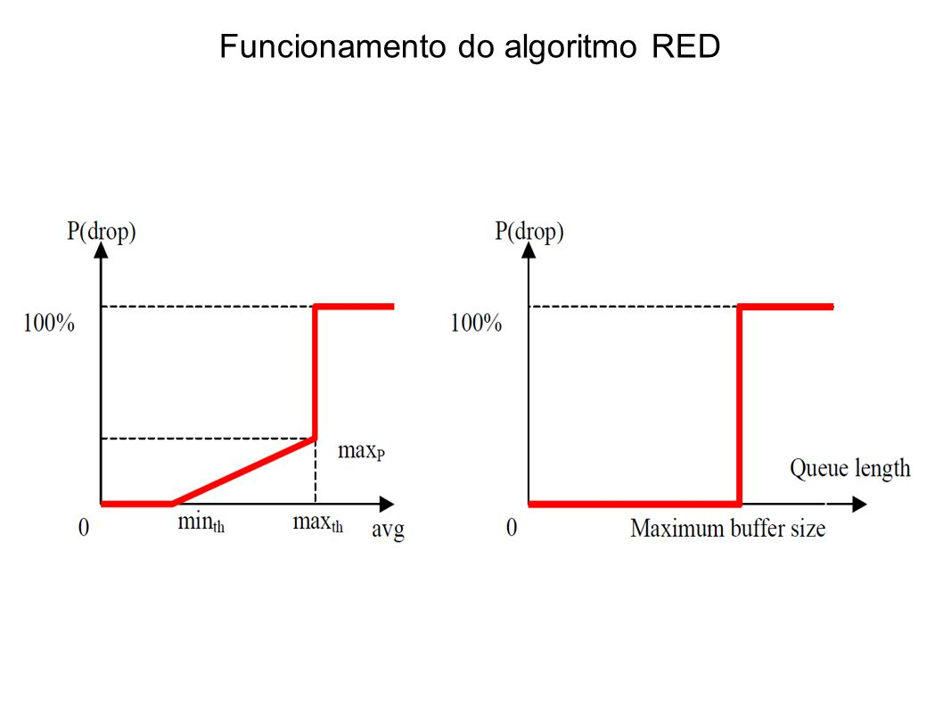 Funcionamento do algoritmo RED