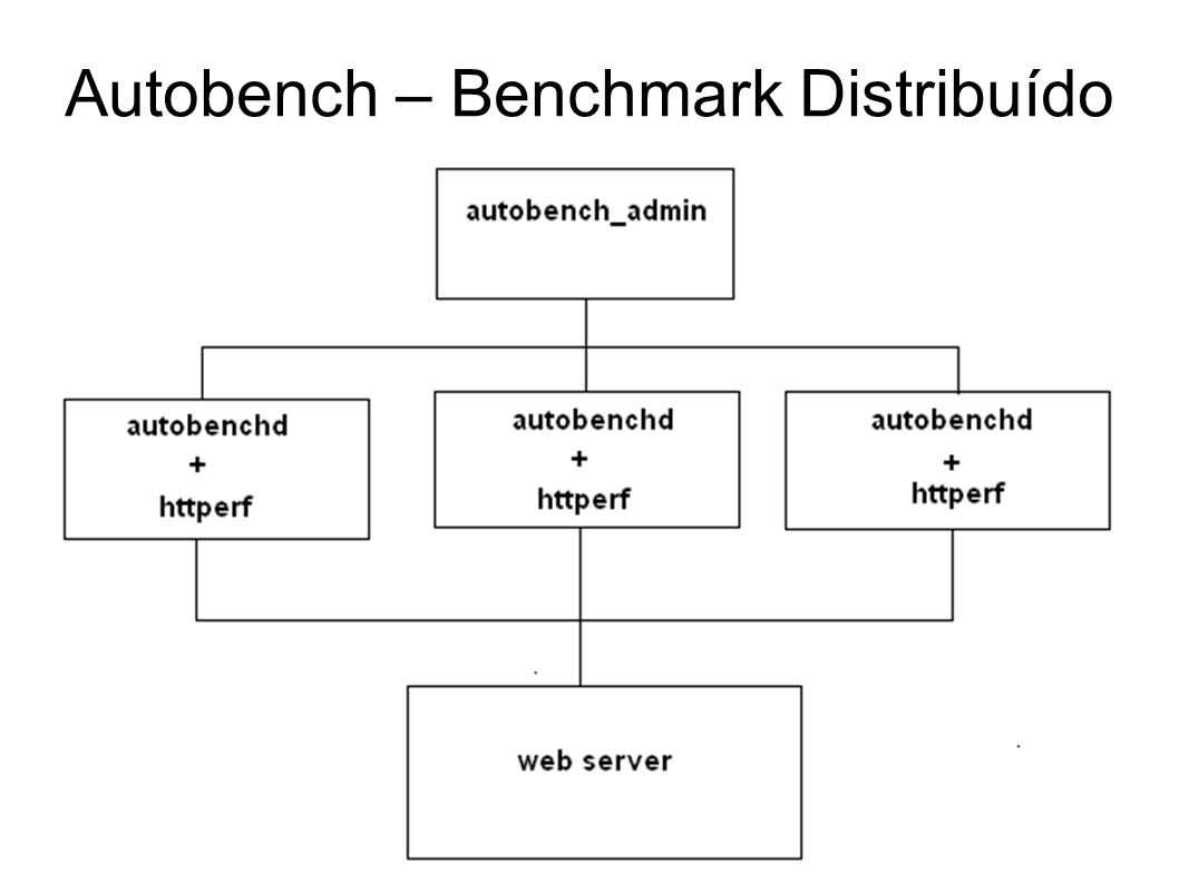 Autobench – Benchmark Distribuído