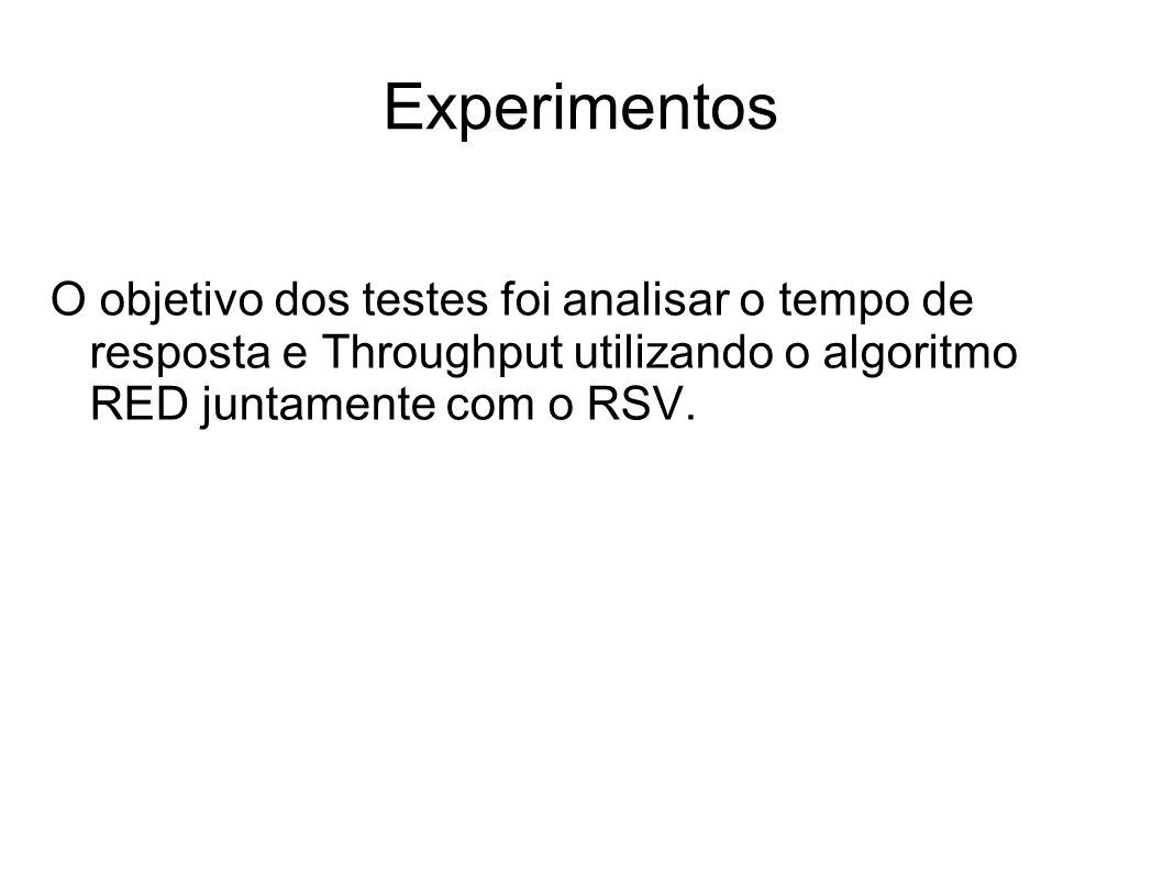 Experimentos O objetivo dos testes foi analisar o tempo de resposta e Throughput utilizando o algoritmo RED juntamente com o RSV.