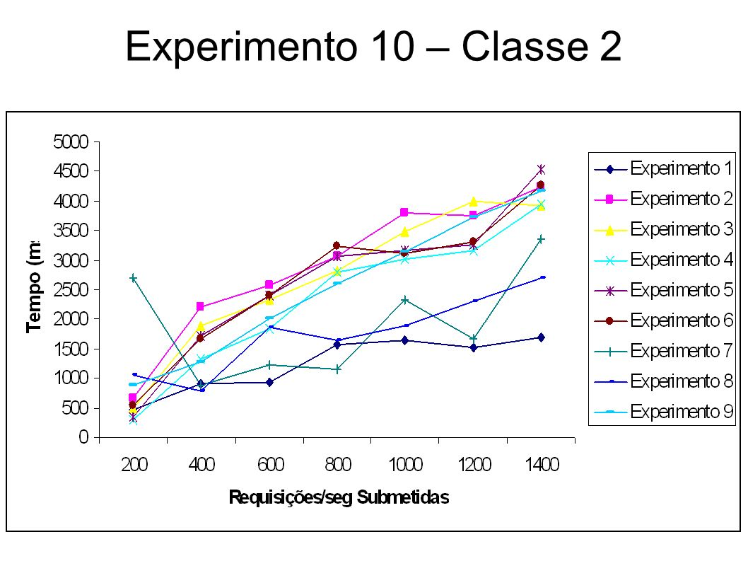 Experimento 10 – Classe 2