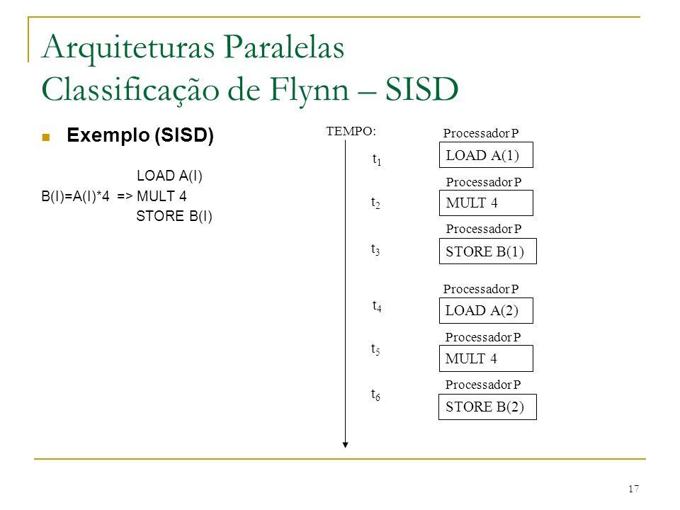 Arquiteturas Paralelas Classificação de Flynn – SISD