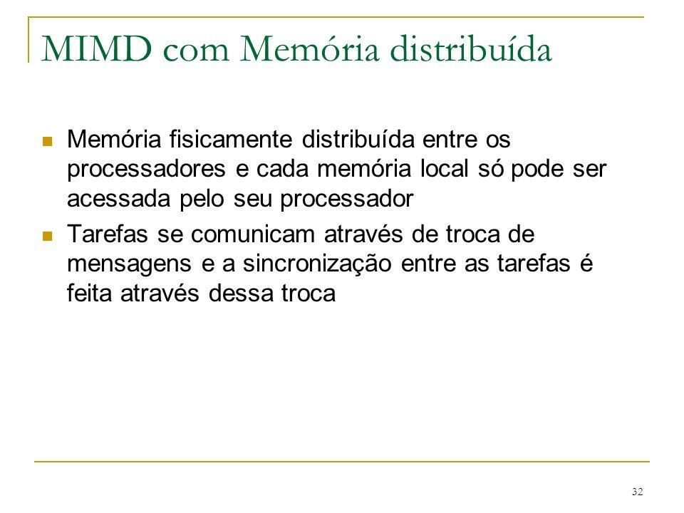 MIMD com Memória distribuída
