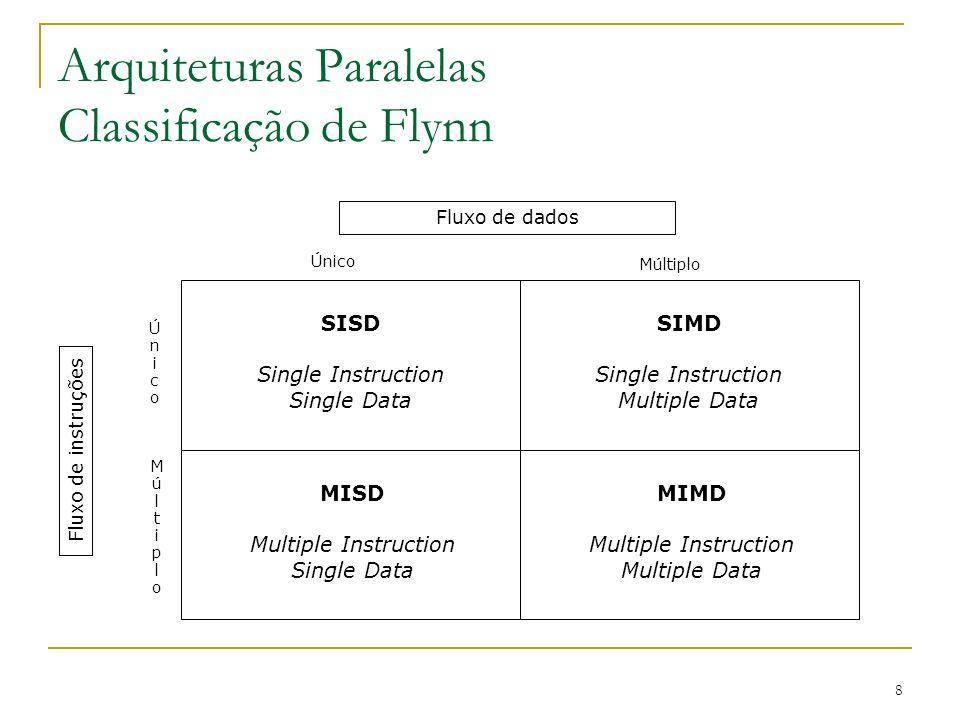 Arquiteturas Paralelas Classificação de Flynn