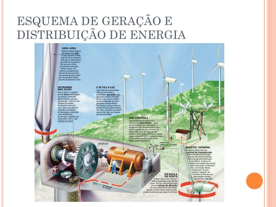 ESQUEMA DE GERAÇÃO E DISTRIBUIÇÃO DE ENERGIA