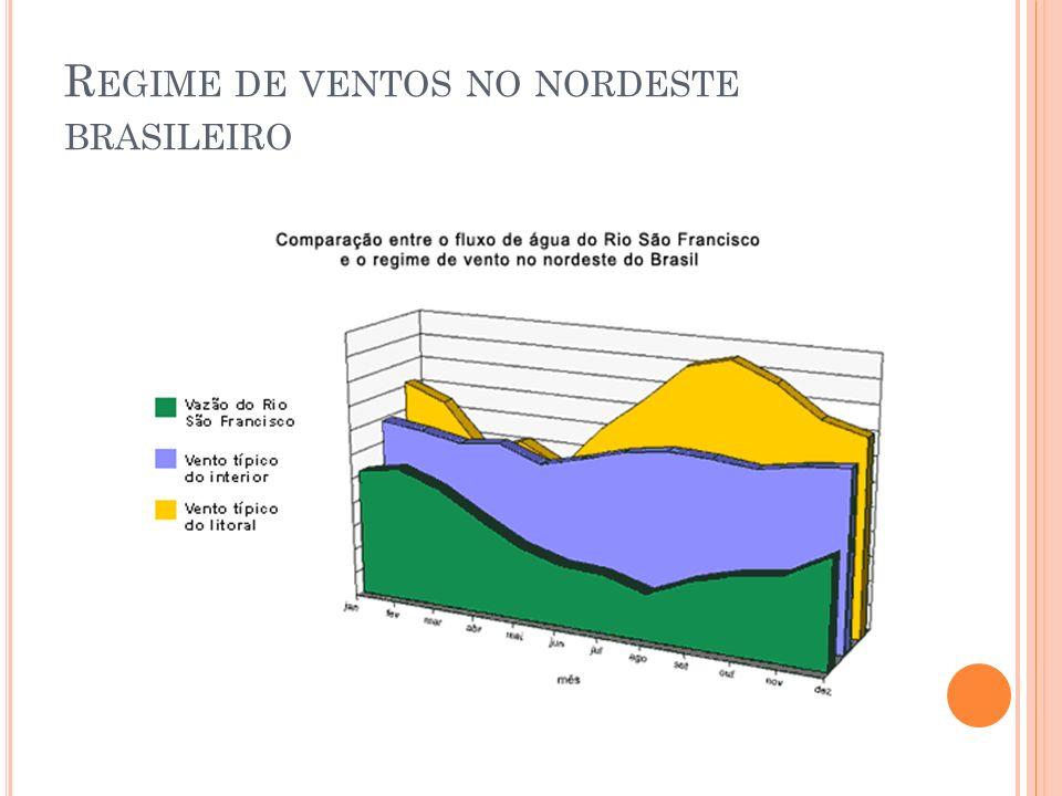 Regime de ventos no nordeste brasileiro