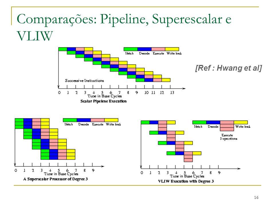 Comparações: Pipeline, Superescalar e VLIW