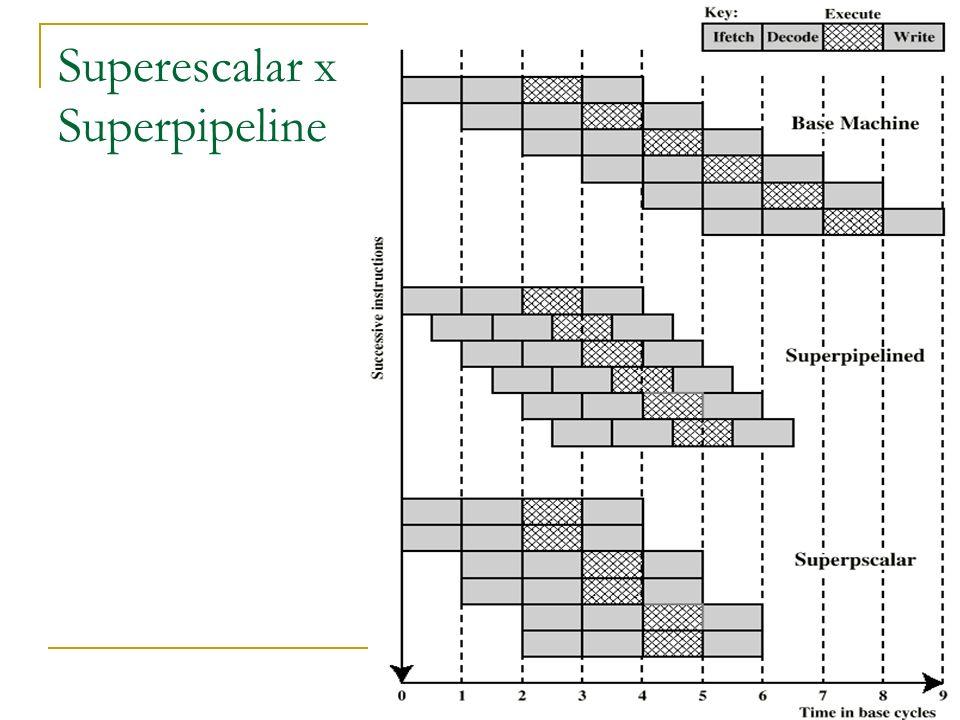 Superescalar x Superpipeline
