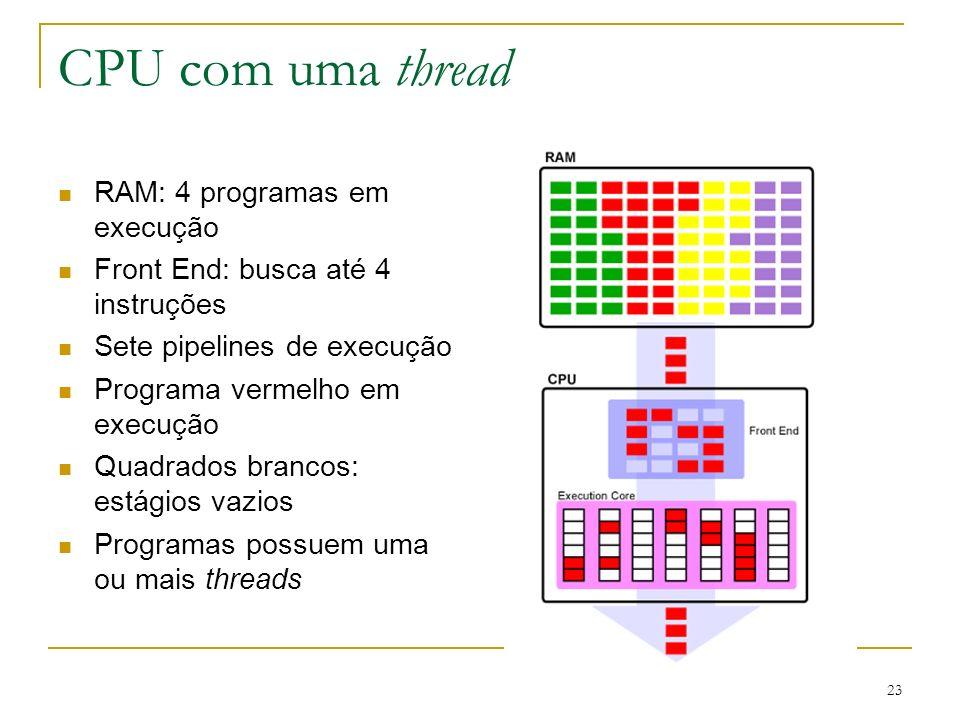 CPU com uma thread RAM: 4 programas em execução