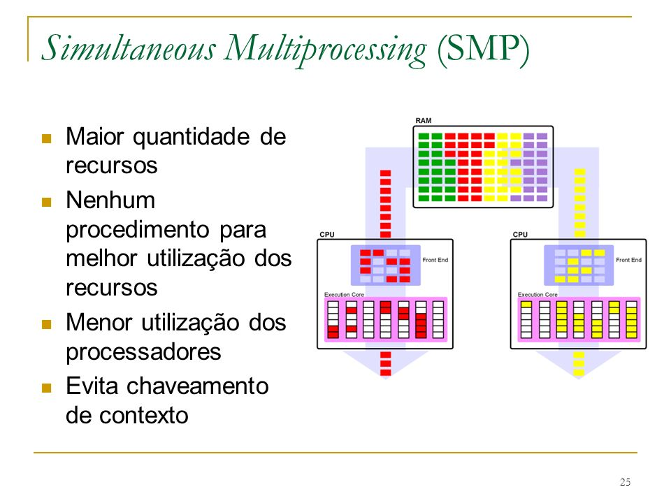 Simultaneous Multiprocessing (SMP)