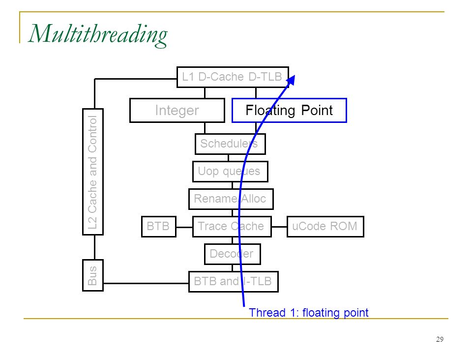 Multithreading Integer Floating Point L1 D-Cache D-TLB Schedulers