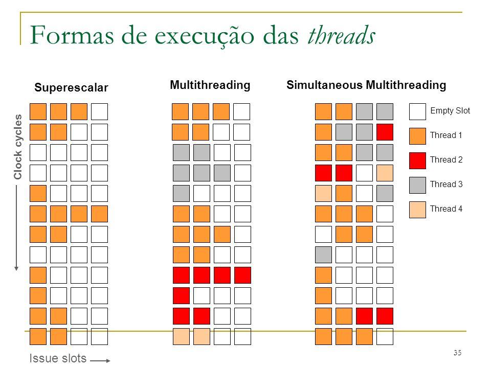 Formas de execução das threads