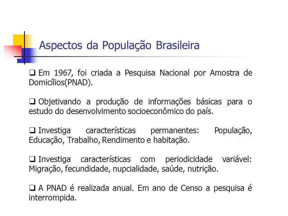 Aspectos da População Brasileira