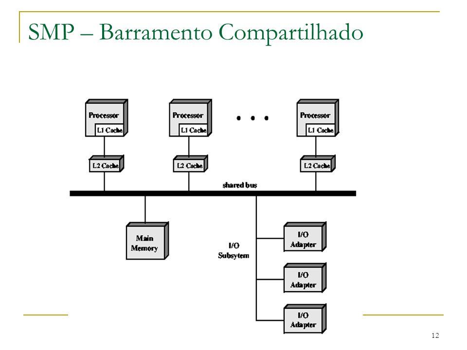 SMP – Barramento Compartilhado