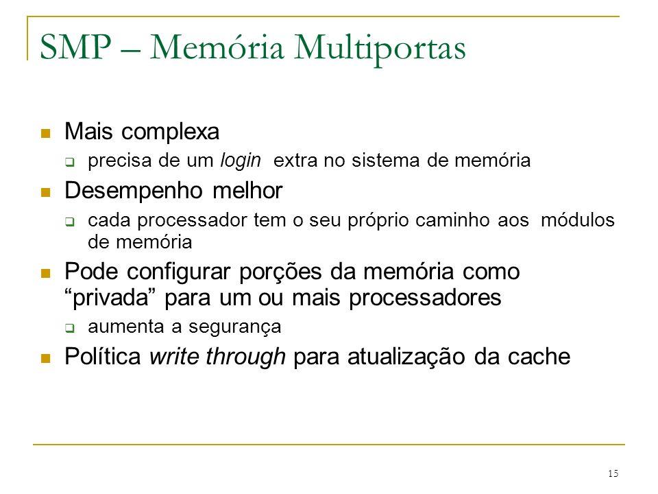 SMP – Memória Multiportas