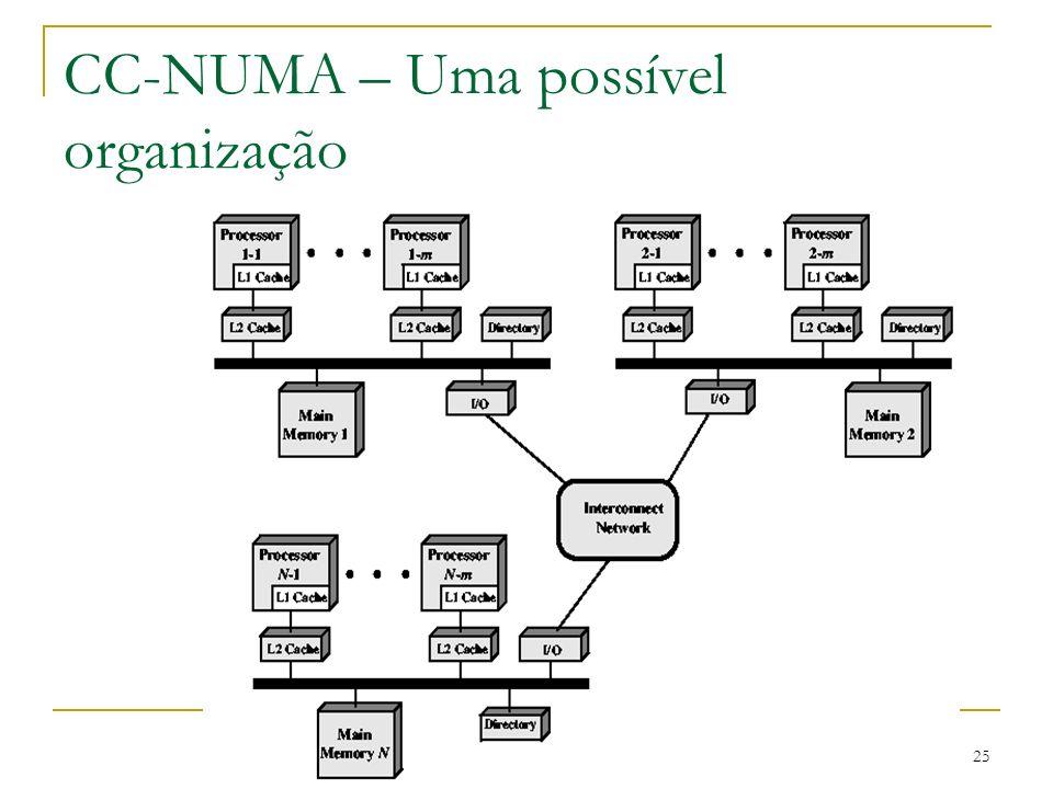 CC-NUMA – Uma possível organização