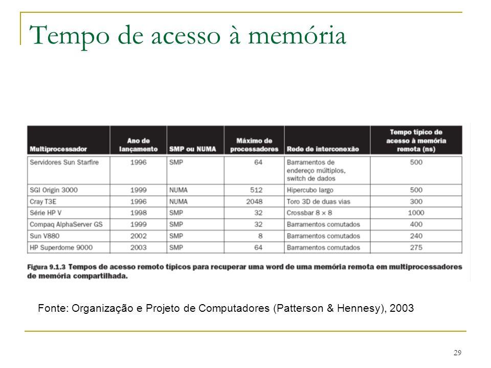 Tempo de acesso à memória