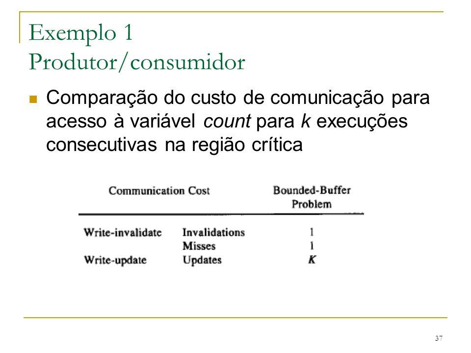 Exemplo 1 Produtor/consumidor