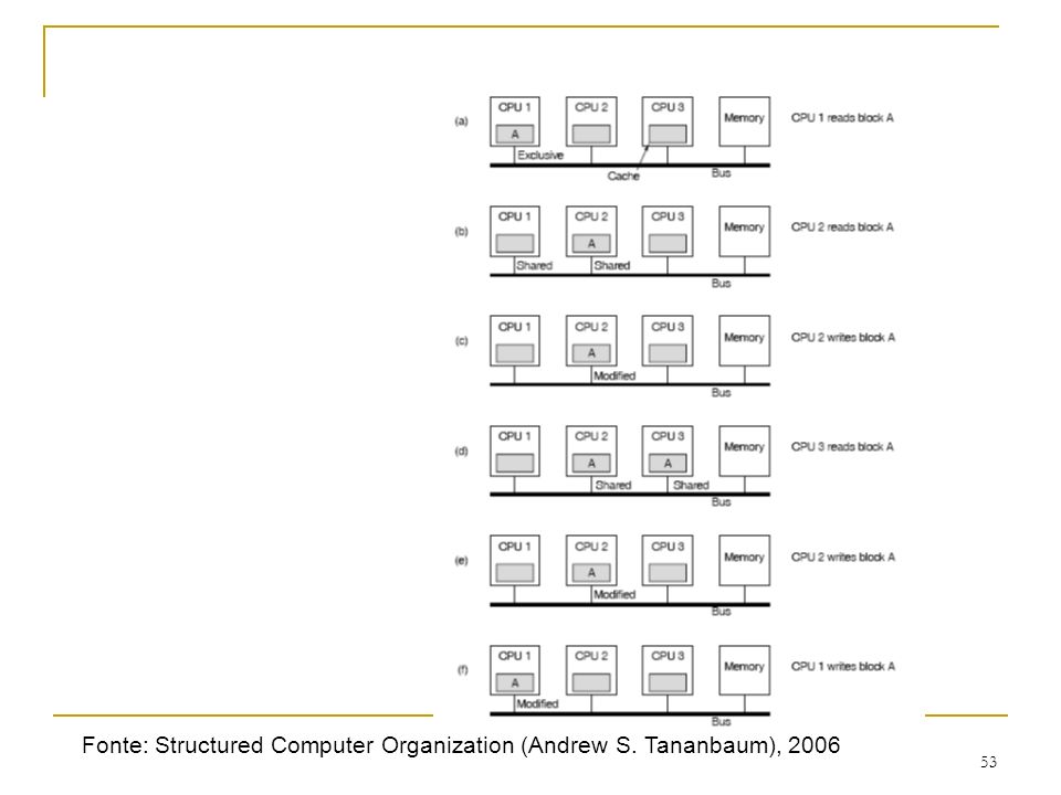 Fonte: Structured Computer Organization (Andrew S. Tananbaum), 2006