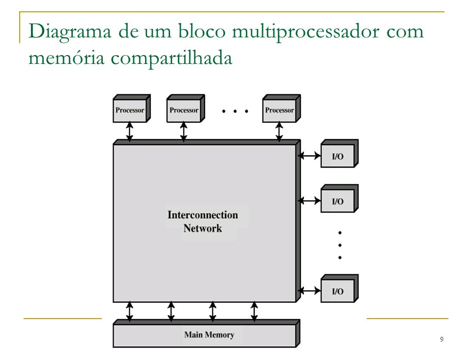 Diagrama de um bloco multiprocessador com memória compartilhada