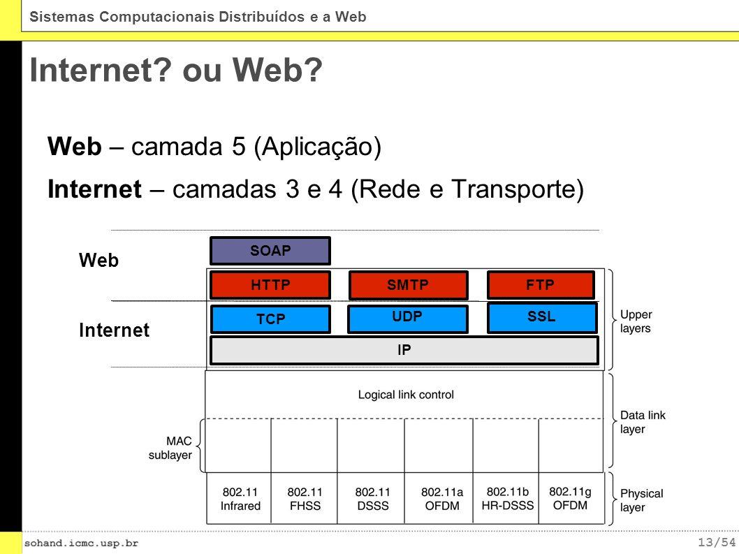 Internet ou Web Web – camada 5 (Aplicação)