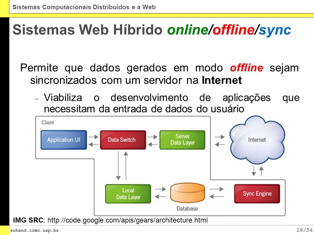 Sistemas Web Híbrido online/offline/sync