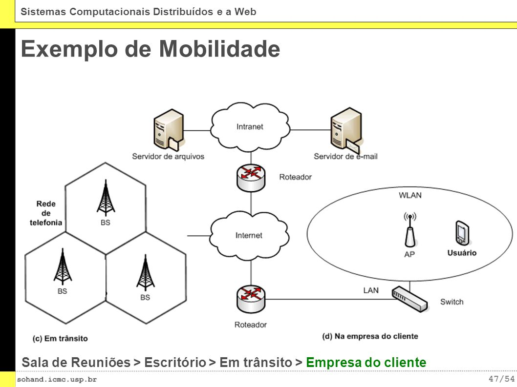 Exemplo de Mobilidade Sala de Reuniões > Escritório > Em trânsito > Empresa do cliente