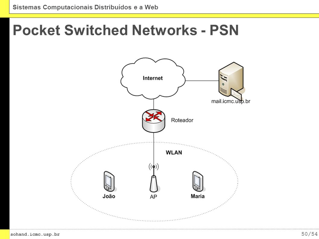 Pocket Switched Networks - PSN
