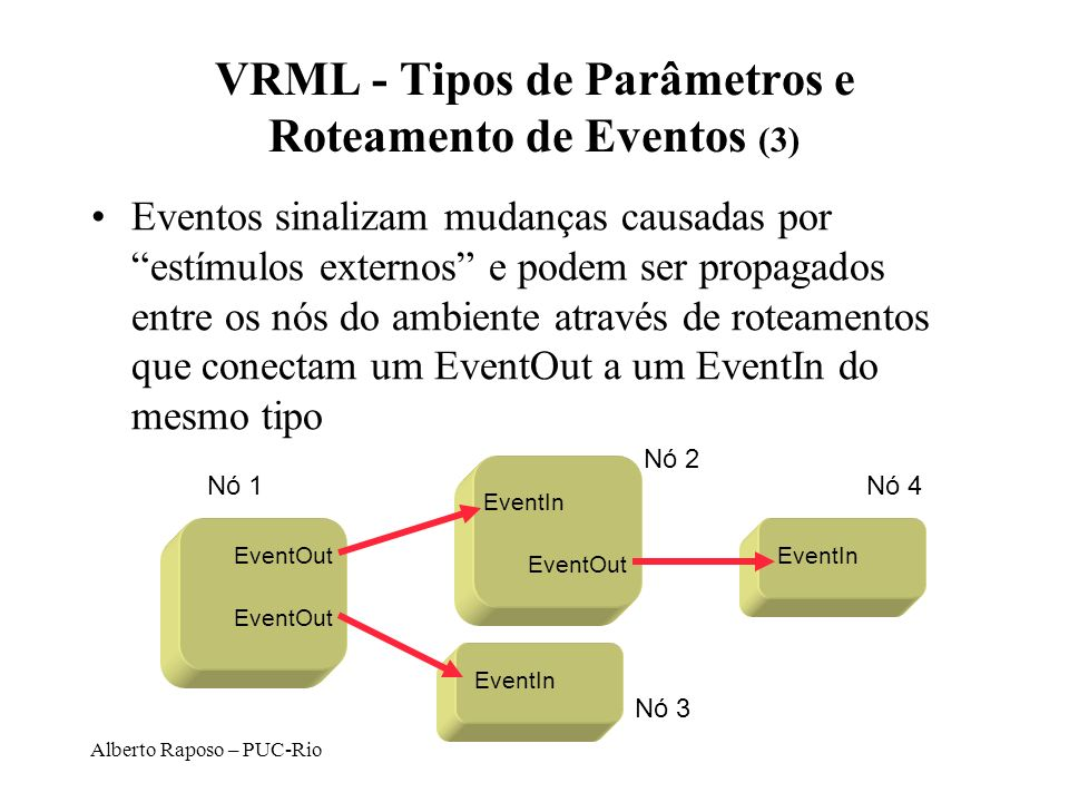 VRML - Tipos de Parâmetros e Roteamento de Eventos (3)
