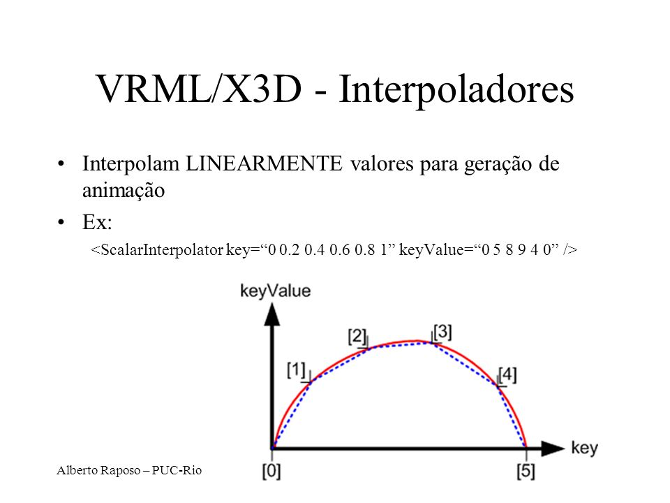 VRML/X3D - Interpoladores