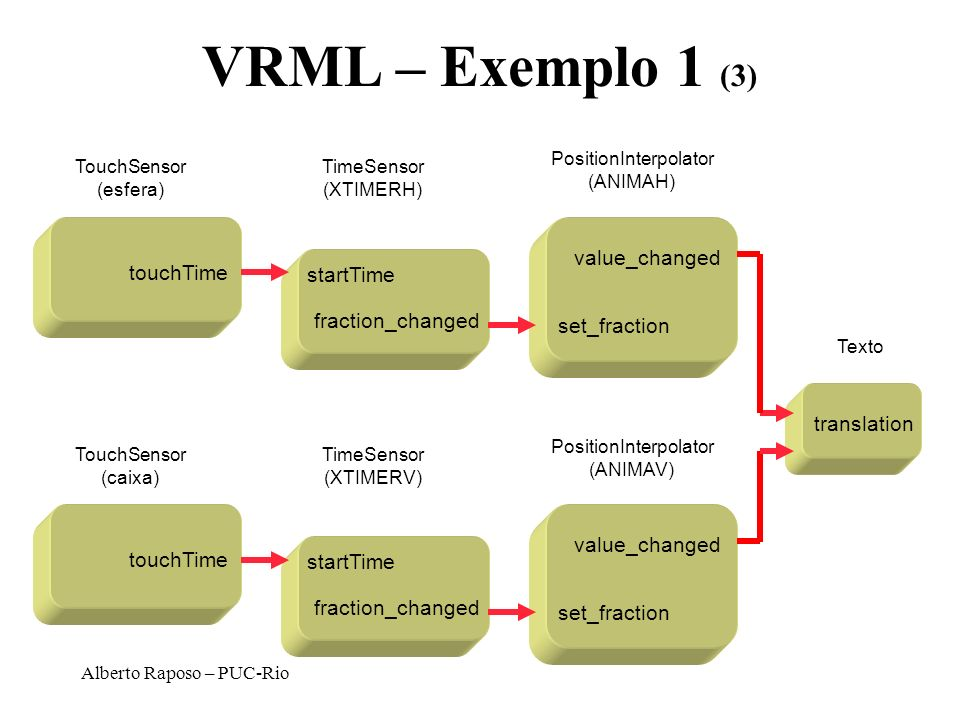 VRML – Exemplo 1 (3) value_changed touchTime startTime