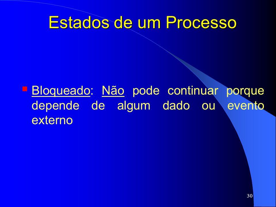 Estados de um Processo Bloqueado: Não pode continuar porque depende de algum dado ou evento externo
