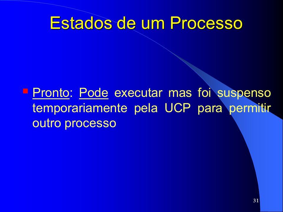 Estados de um Processo Pronto: Pode executar mas foi suspenso temporariamente pela UCP para permitir outro processo.
