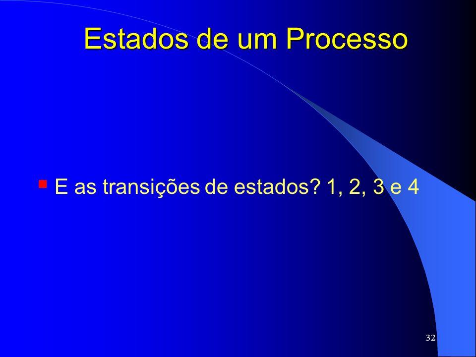 Estados de um Processo E as transições de estados 1, 2, 3 e 4