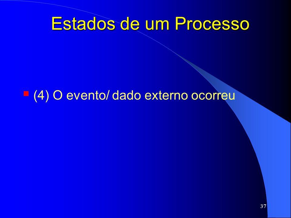 Estados de um Processo (4) O evento/ dado externo ocorreu