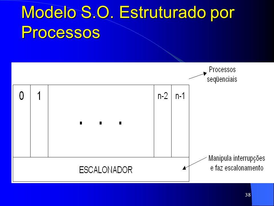 Modelo S.O. Estruturado por Processos