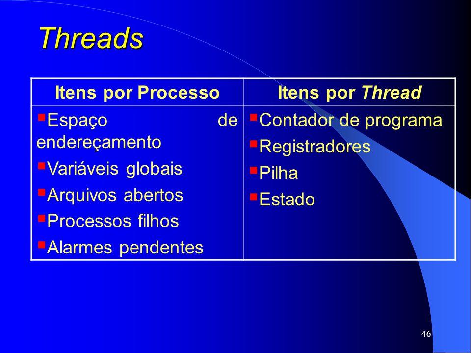 Threads Itens por Processo Itens por Thread Espaço de endereçamento