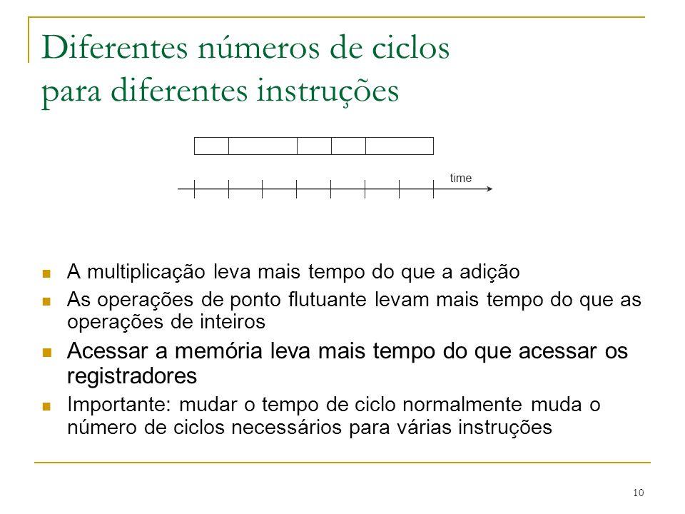Diferentes números de ciclos para diferentes instruções