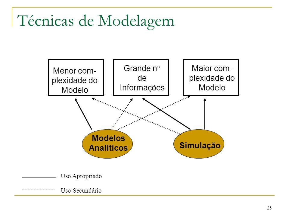 Técnicas de Modelagem Menor com-plexidade do Modelo